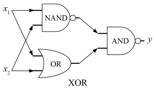 XORゲートを複合論理回路で表現した例