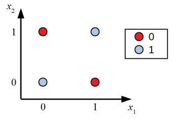 XORゲートのグラフ