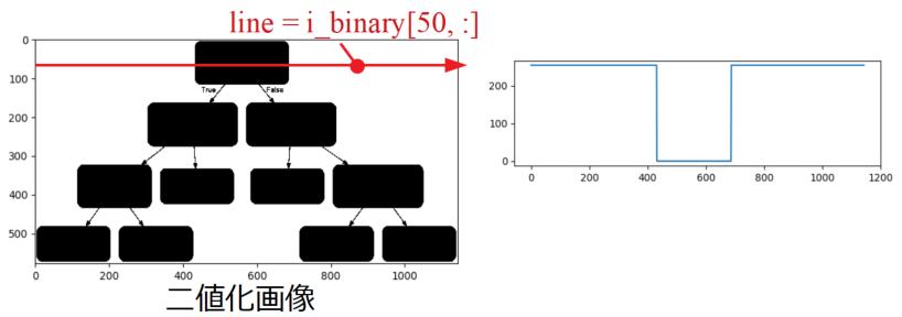 二値化画像のライン