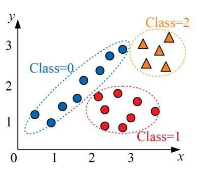 決定木分析のためのサンプルデータ