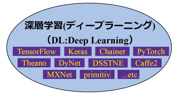 ディープラーニングのフレームワークリストの図