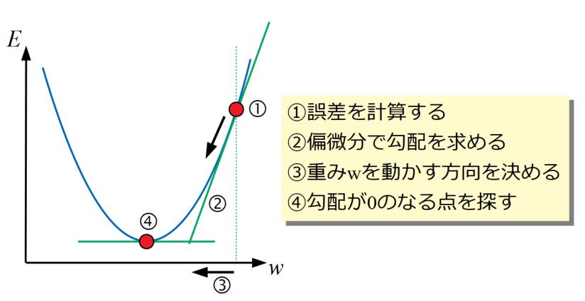 勾配降下法のイメージ