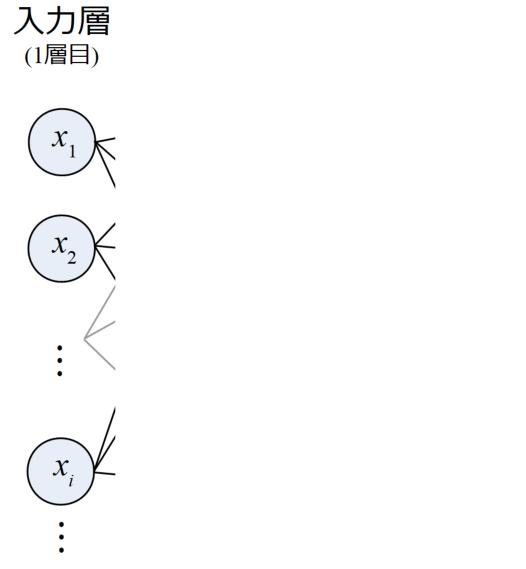 入力層の図