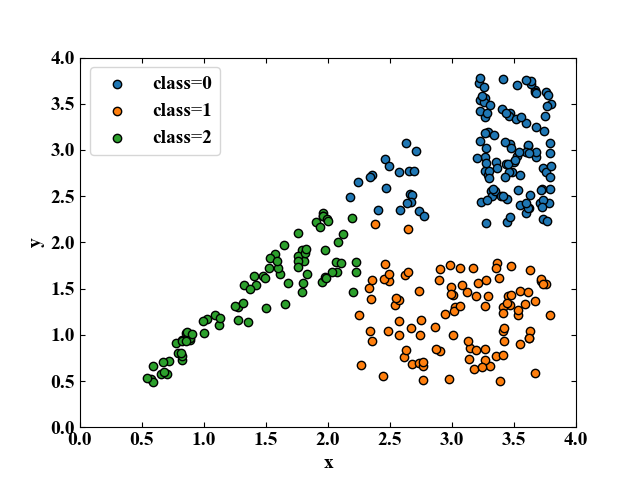 scikit-learnのk-means法実行結果