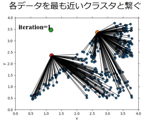 ②各データを最も近いクラスタと繋いだ図