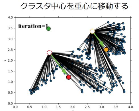 ③クラスタ中心をデータの中心へ移動させた後の図
