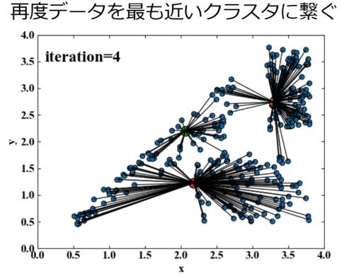 ④再度データを最も近いクラスタに繋いだ後の図