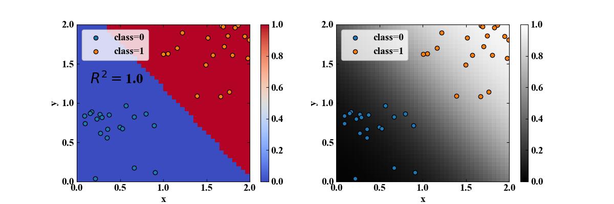 ロジスティック回帰による分類と確率分布