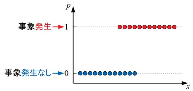 確率問題の例