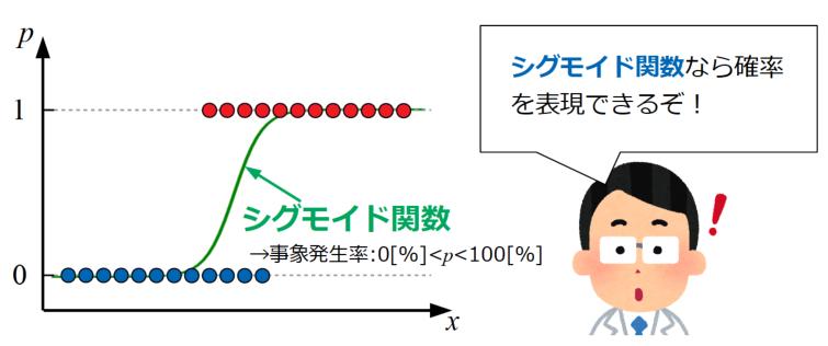 シグモイド関数を使って確率を表現した場合の例