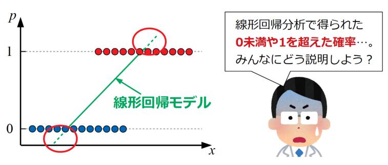 線形回帰を確率に適用した場合の例