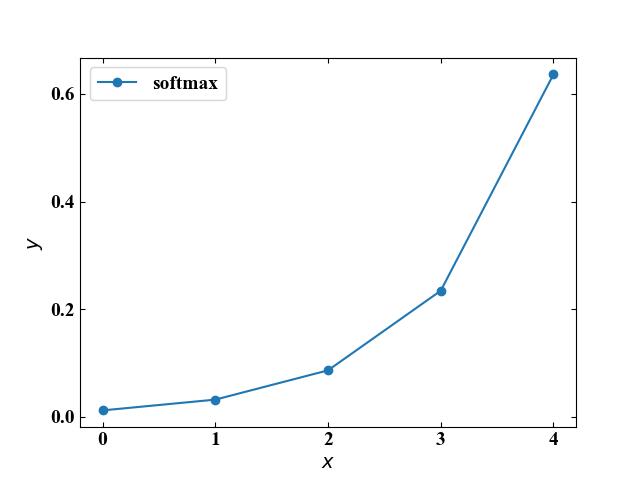 ソフトマックス関数