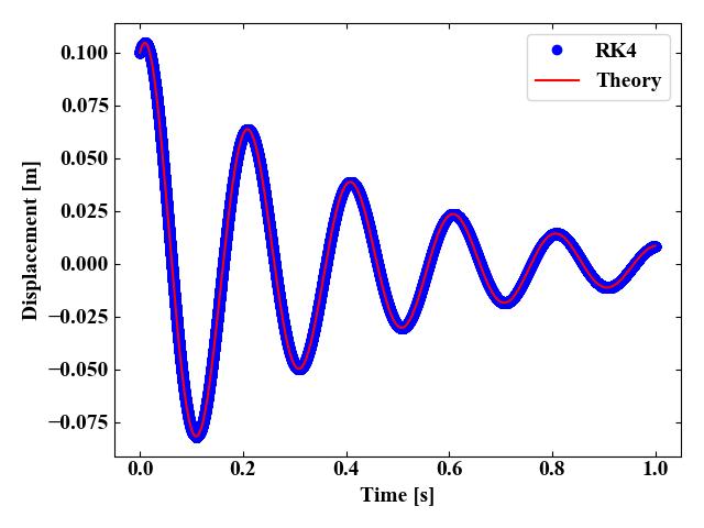 1自由度振動系の運動方程式を4次のRunge-Kutta法で解いた結果