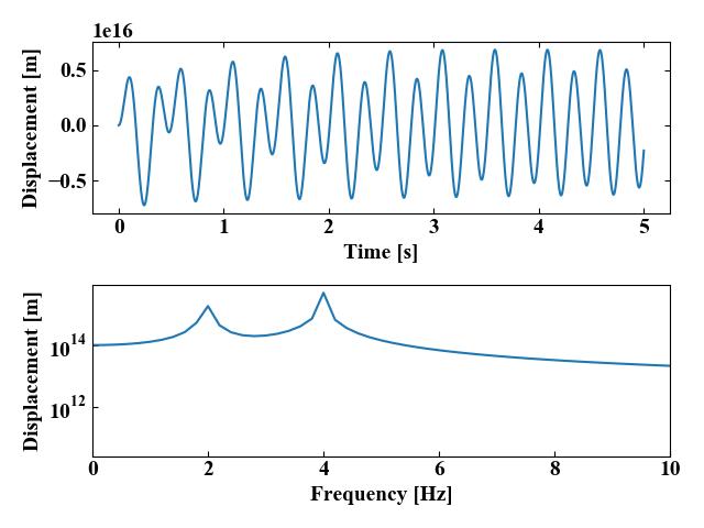 2自由度振動系の運動方程式を4次のRunge-Kutta法で解いた結果(外力ベクトル追加)