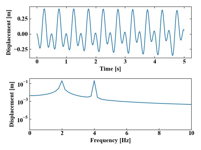 2自由度振動系の運動方程式を4次のRunge-Kutta法で解いた結果