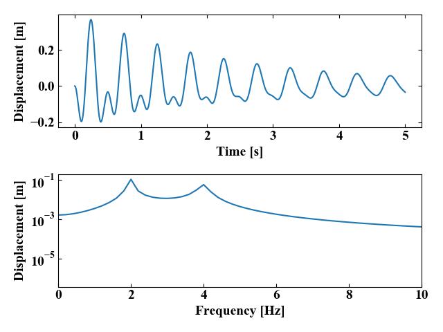 2自由度振動系の運動方程式を4次のRunge-Kutta法で解いた結果(減衰マトリクス追加)