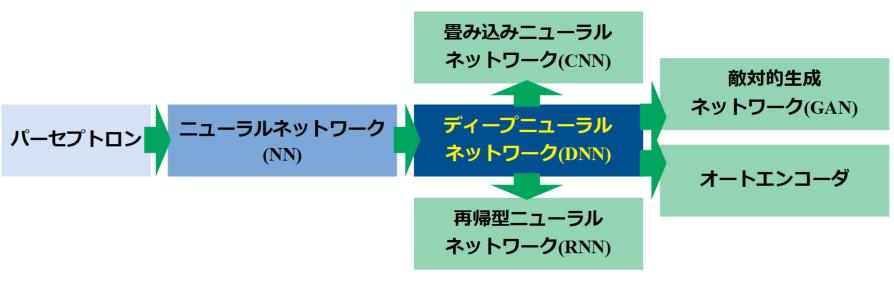 ディープニューラルネットワーク技術の変遷