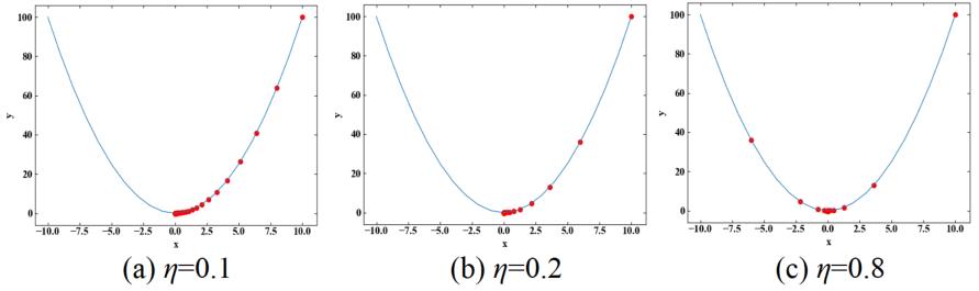 1変数関数の勾配降下法:学習率による収束の違い