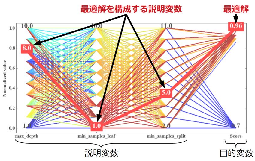 多次元解析チャートの説明