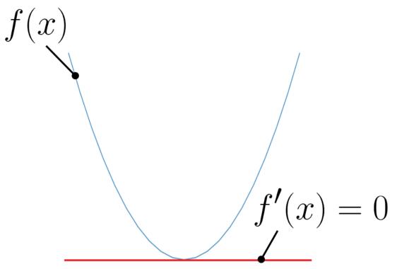 関数の最小値の求め方