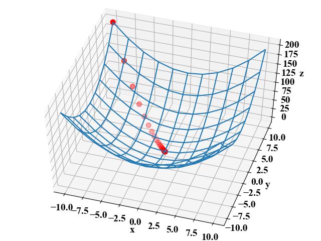 2変数関数の勾配降下法実行結果