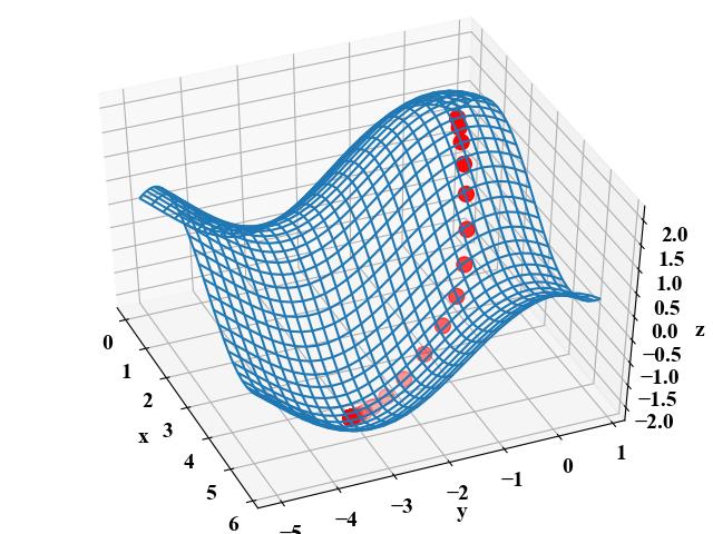 2変数関数の勾配降下法実行結果(sinx+cosy)