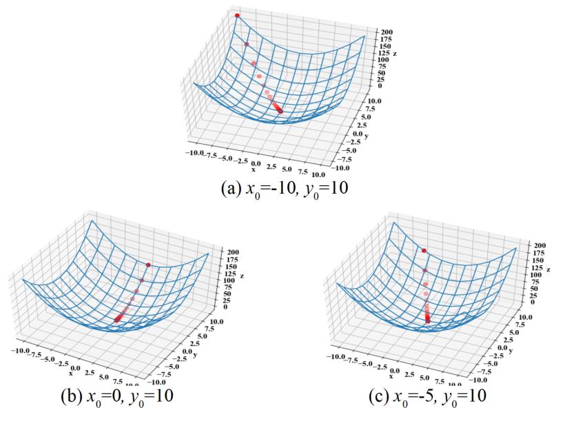 2変数関数の勾配降下法:学習率による収束の違い