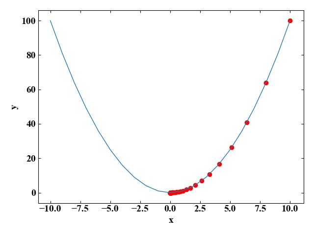 1変数関数の勾配降下法実行結果
