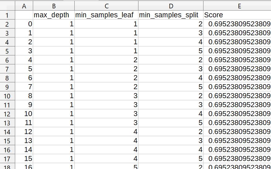 グリッドサーチ結果のcsvファイル保存