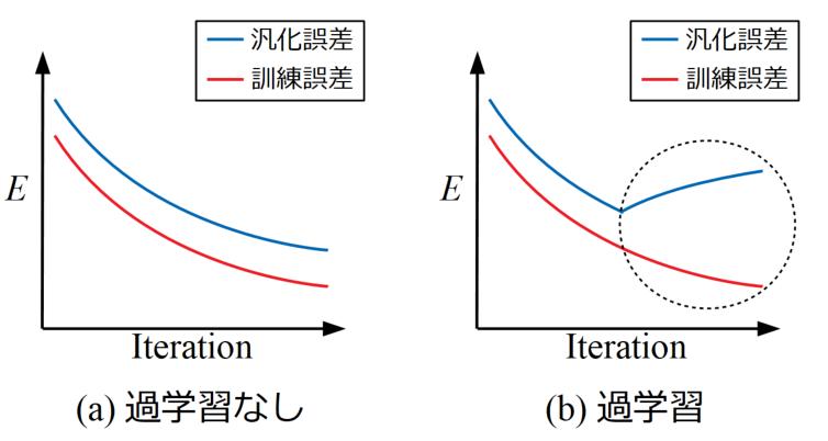 過学習と汎化誤差・訓練誤差の関係