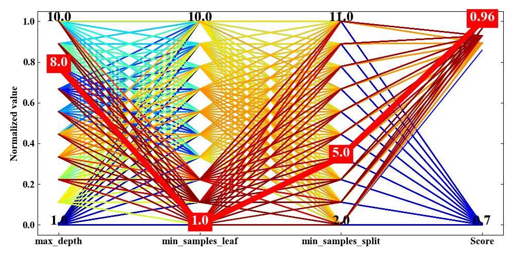 多次元解析チャート