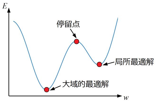 勾配0点の種類