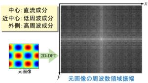画像データ(2Dデータ)のFFT結果の例
