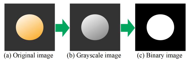 グレースケール化と二値化の例