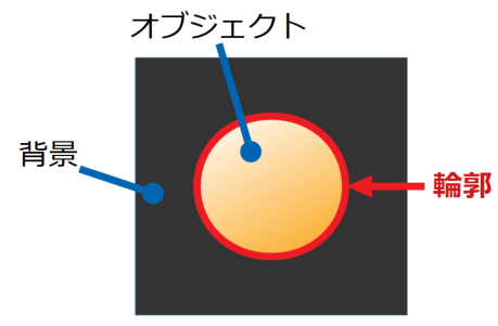 画像内オブジェクトの輪郭の例
