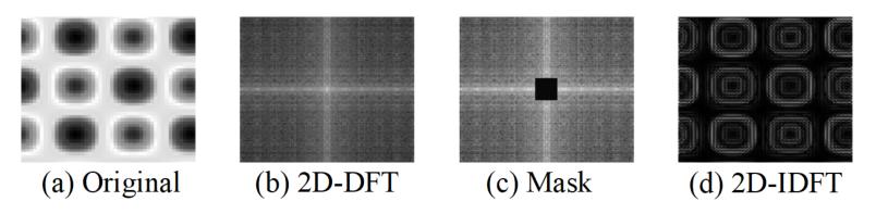 2Dフーリエ変換で画像フィルタリングをする方法の図解