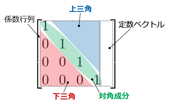前進消去の説明図