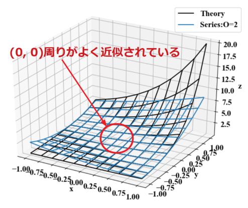 exp(x+2y)のマクローリン展開結果