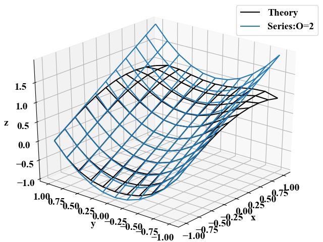 sin(x+y^2)のマクローリン展開結果