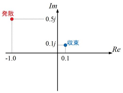 収束と発散の複素平面上の図解