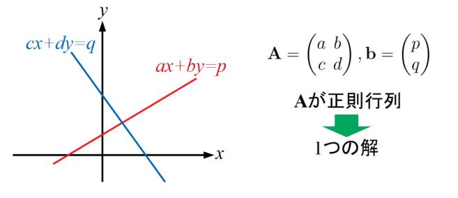 連立方程式の解が1つに決まる時