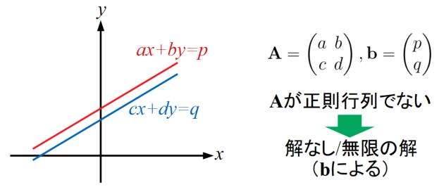 連立方程式の解が無い場合と無数にある場合