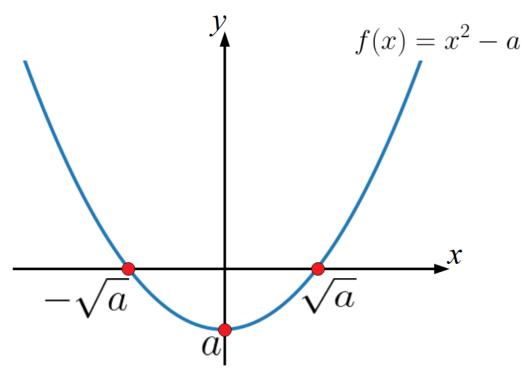 平方根をニュートン法でもとめる例題