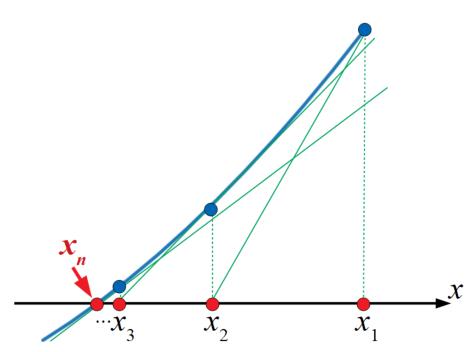ニュートン-ラフソン法の図解