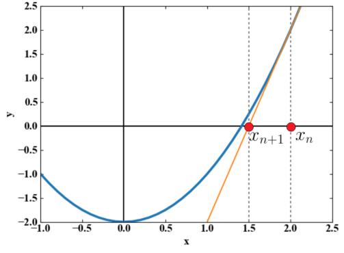 平方根をニュートン法でもとめる例題の解法①