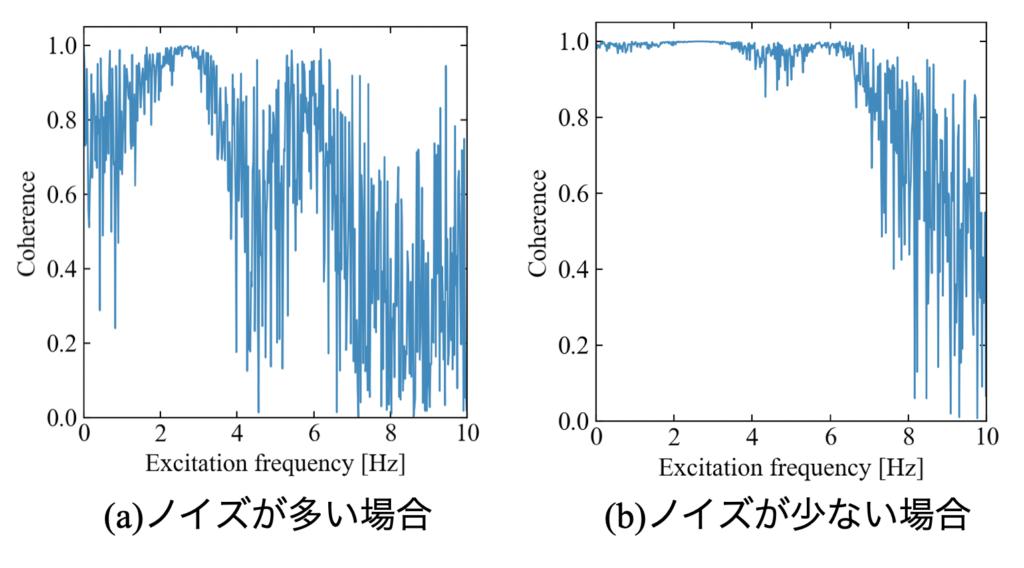 コヒーレンス関数とノイズの関係