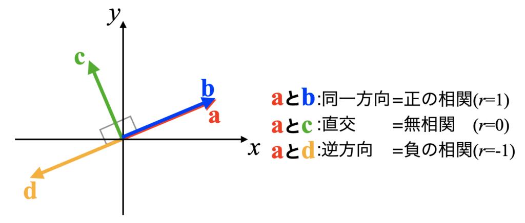 正の相関、無相関、負の相関の図