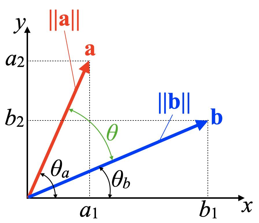 cosでベクトルの相関を見る図