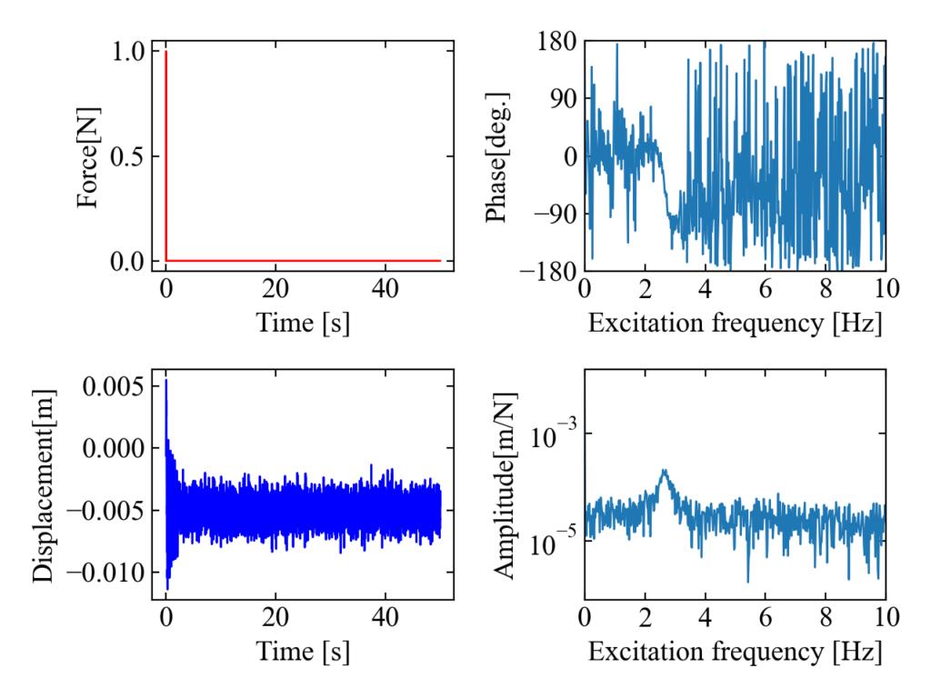 出力信号にノイズが乗ったデータで計算したFRF