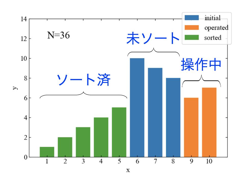 バブルソートの説明図(図解)
